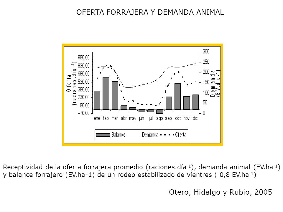 OFERTA FORRAJERA Y DEMANDA ANIMAL