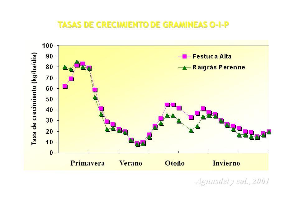TASAS DE CRECIMIENTO DE GRAMINEAS O-I-P