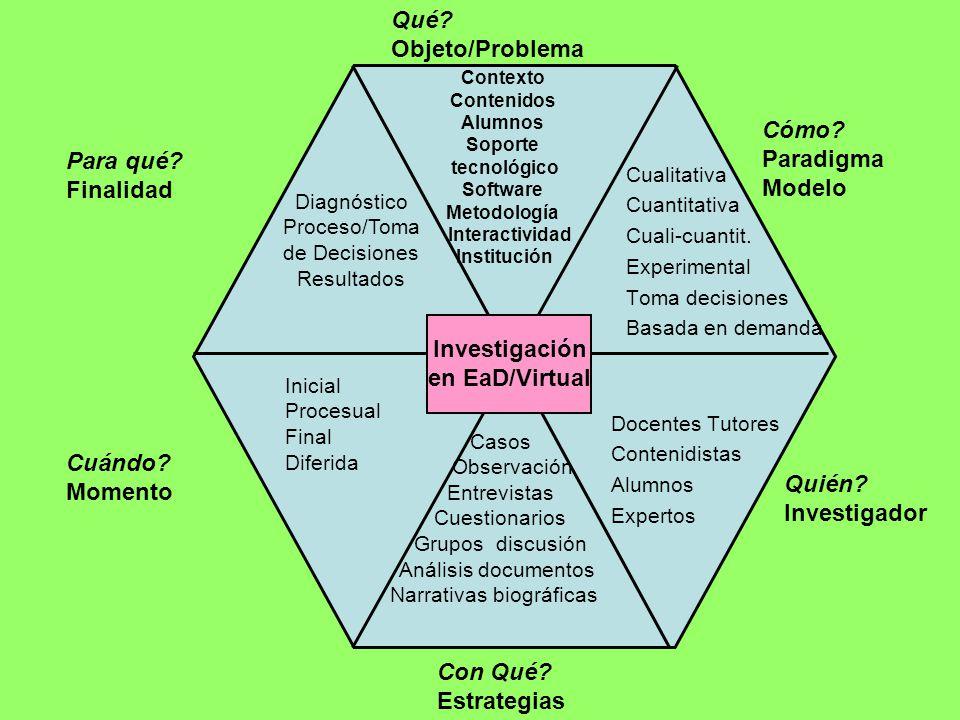 Diagnóstico Proceso/Toma de Decisiones Resultados