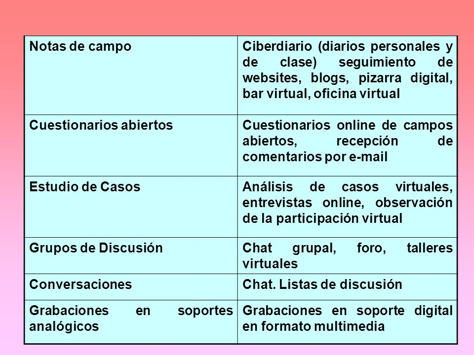 Notas de campo Ciberdiario (diarios personales y de clase) seguimiento de websites, blogs, pizarra digital, bar virtual, oficina virtual.