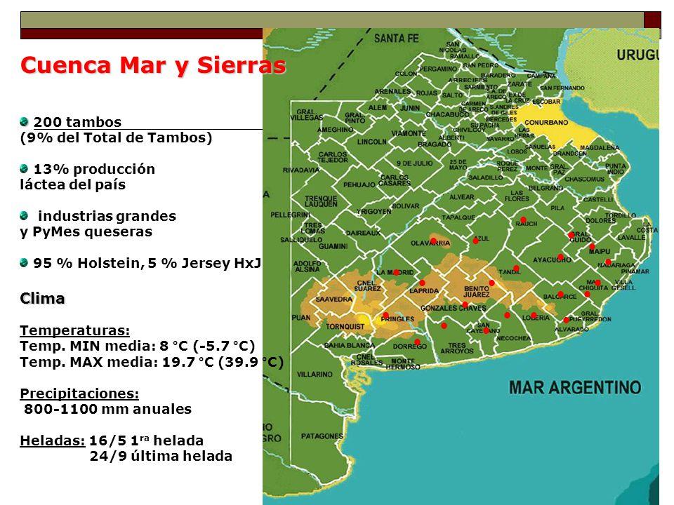 Cuenca Mar y Sierras Clima 200 tambos (9% del Total de Tambos)