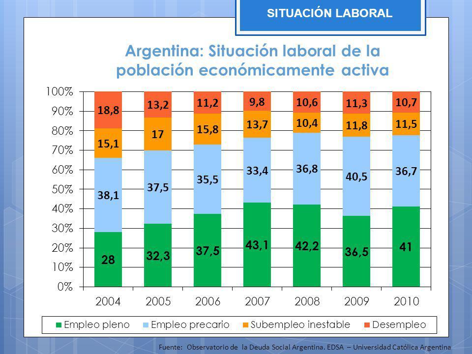 Argentina: Situación laboral de la población económicamente activa