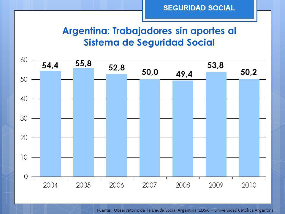 Argentina: Trabajadores sin aportes al Sistema de Seguridad Social