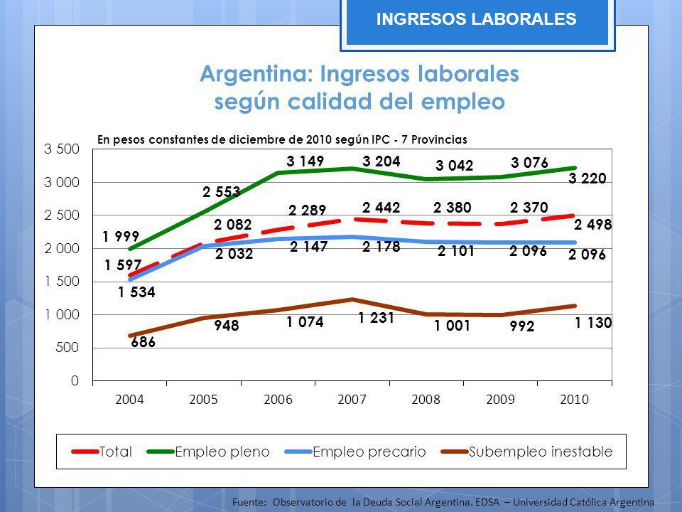 Argentina: Ingresos laborales según calidad del empleo