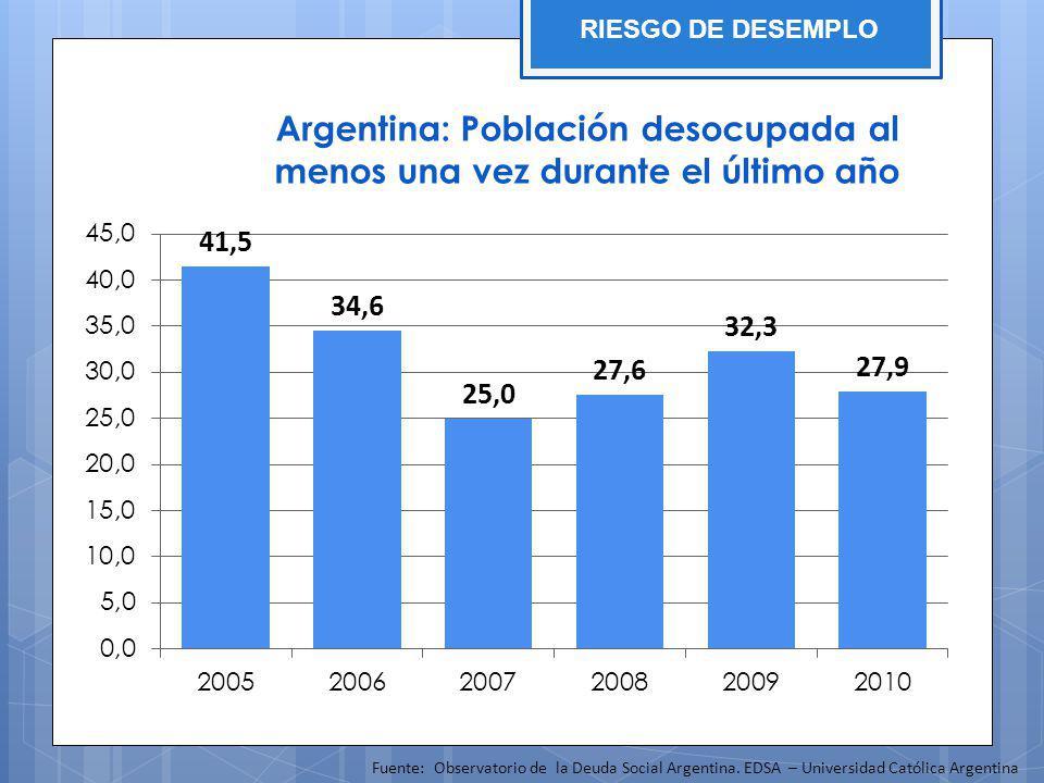 Argentina: Población desocupada al menos una vez durante el último año