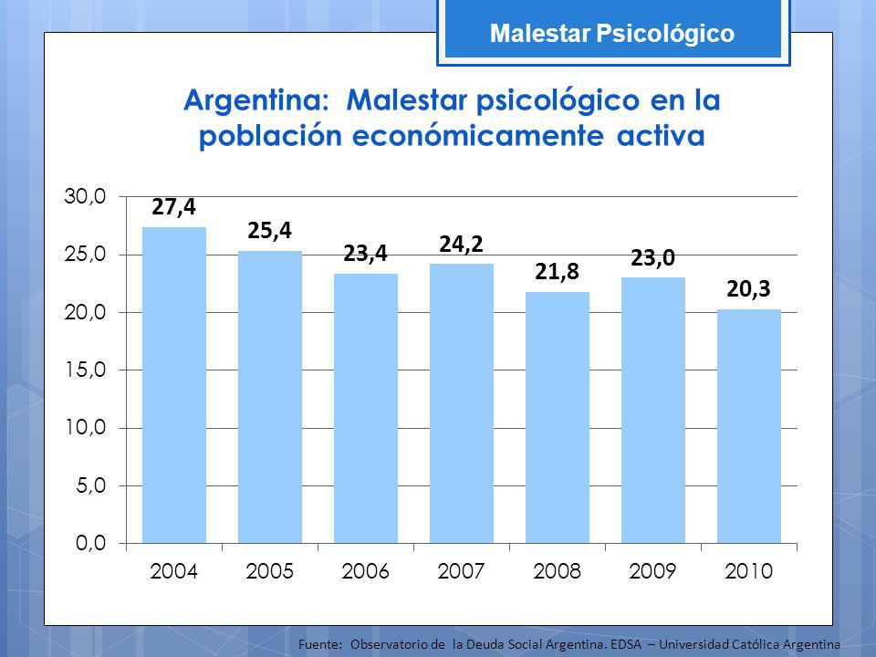 Argentina: Malestar psicológico en la población económicamente activa