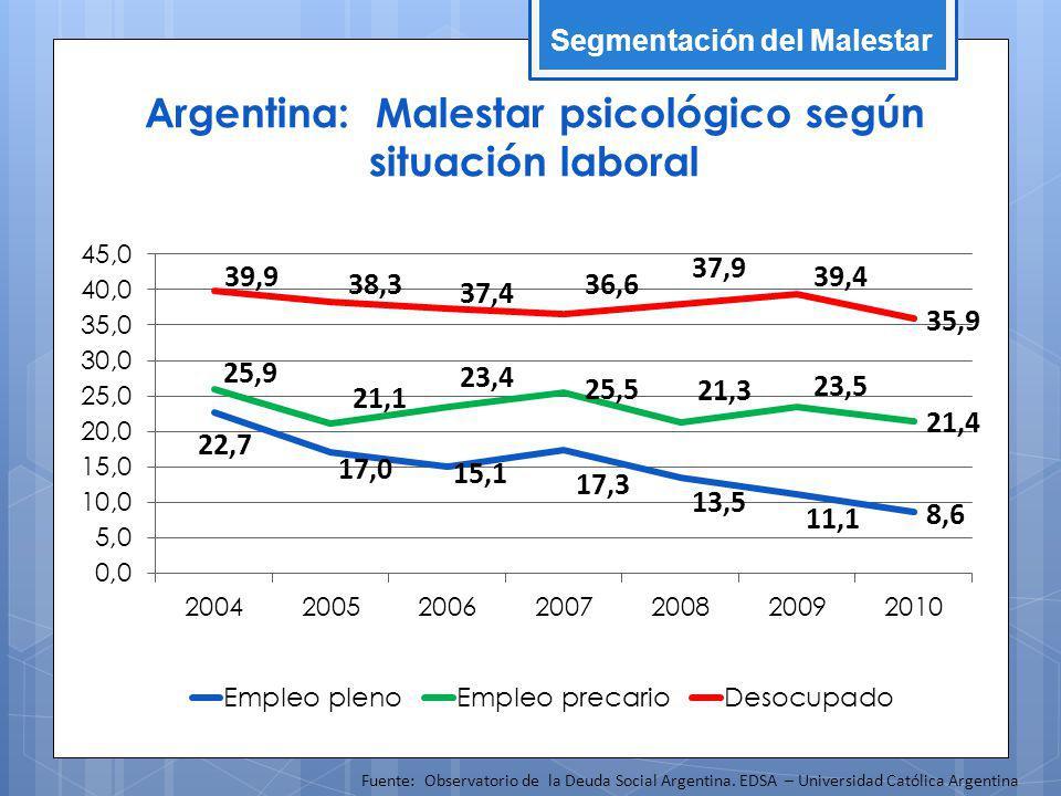 Argentina: Malestar psicológico según situación laboral