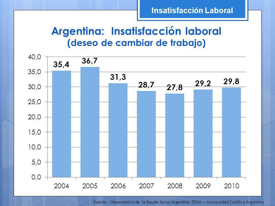 Argentina: Insatisfacción laboral
