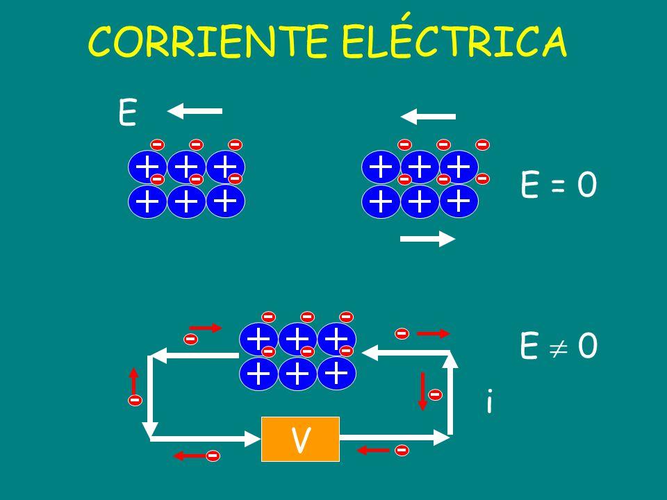 CORRIENTE ELÉCTRICA E E = 0 E  0 i V
