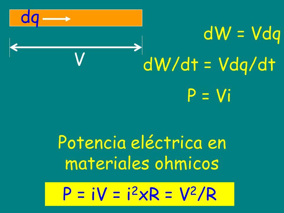 Potencia eléctrica en materiales ohmicos