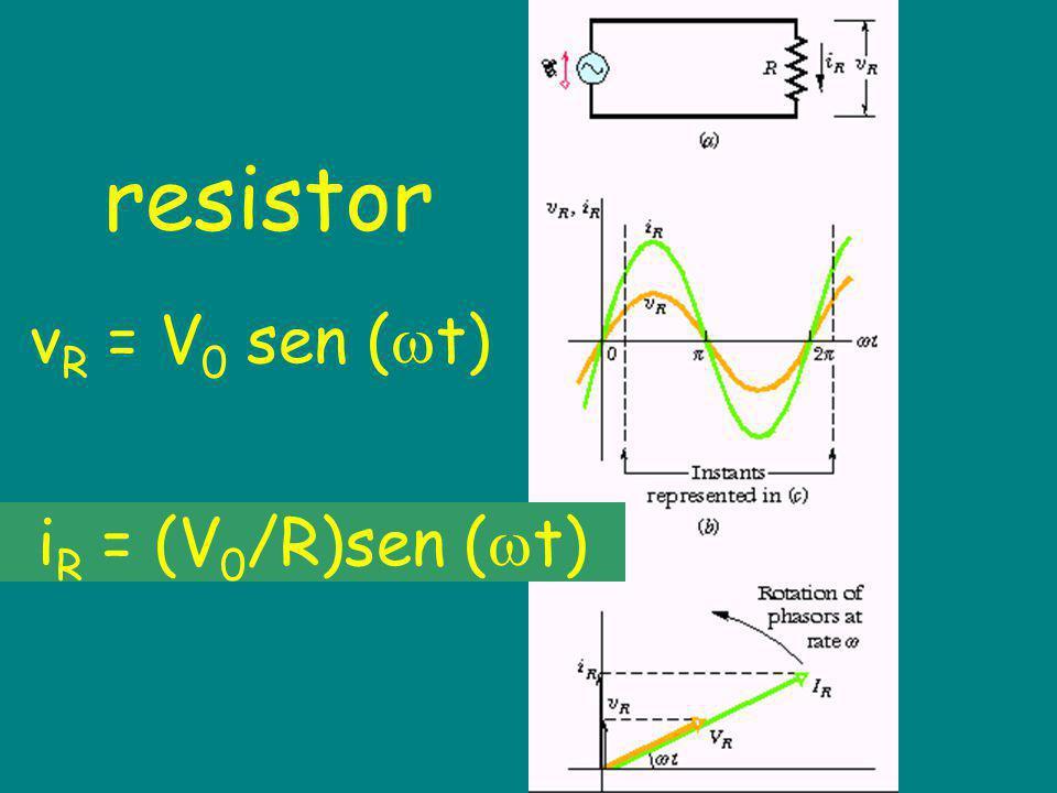 resistor vR = V0 sen (t) iR = (V0/R)sen (t)