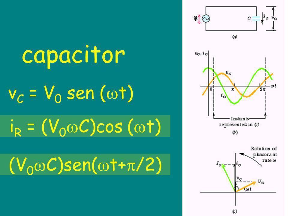 capacitor vC = V0 sen (t) iR = (V0C)cos (t) (V0C)sen(t+/2)
