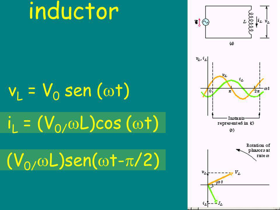 inductor vL = V0 sen (t) iL = (V0/L)cos (t) (V0/L)sen(t-/2)