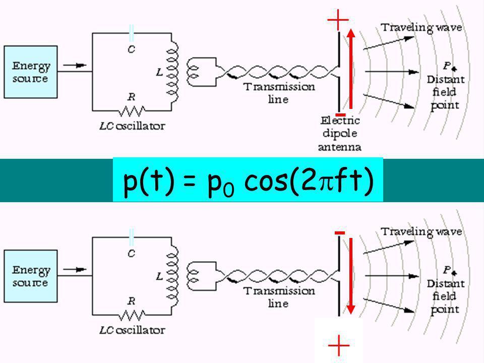 + - p(t) = p0 cos(2ft) + -