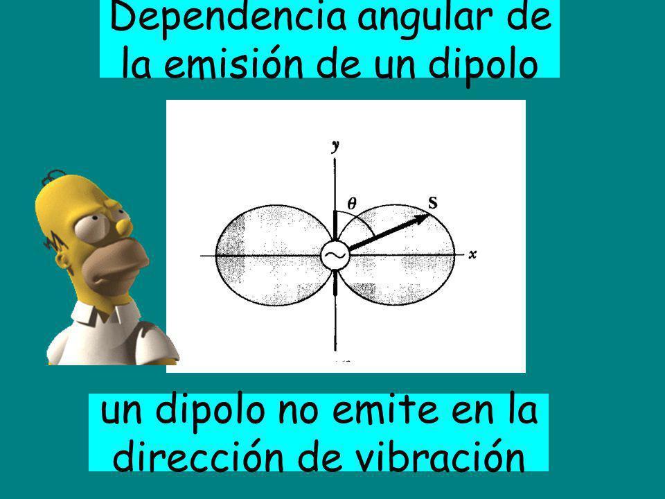 Dependencia angular de la emisión de un dipolo