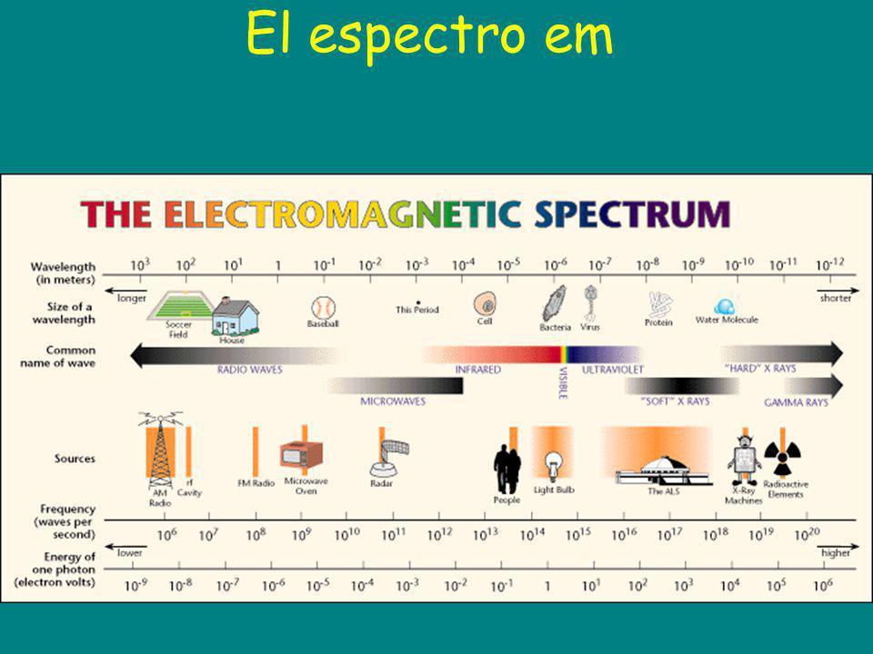 El espectro em