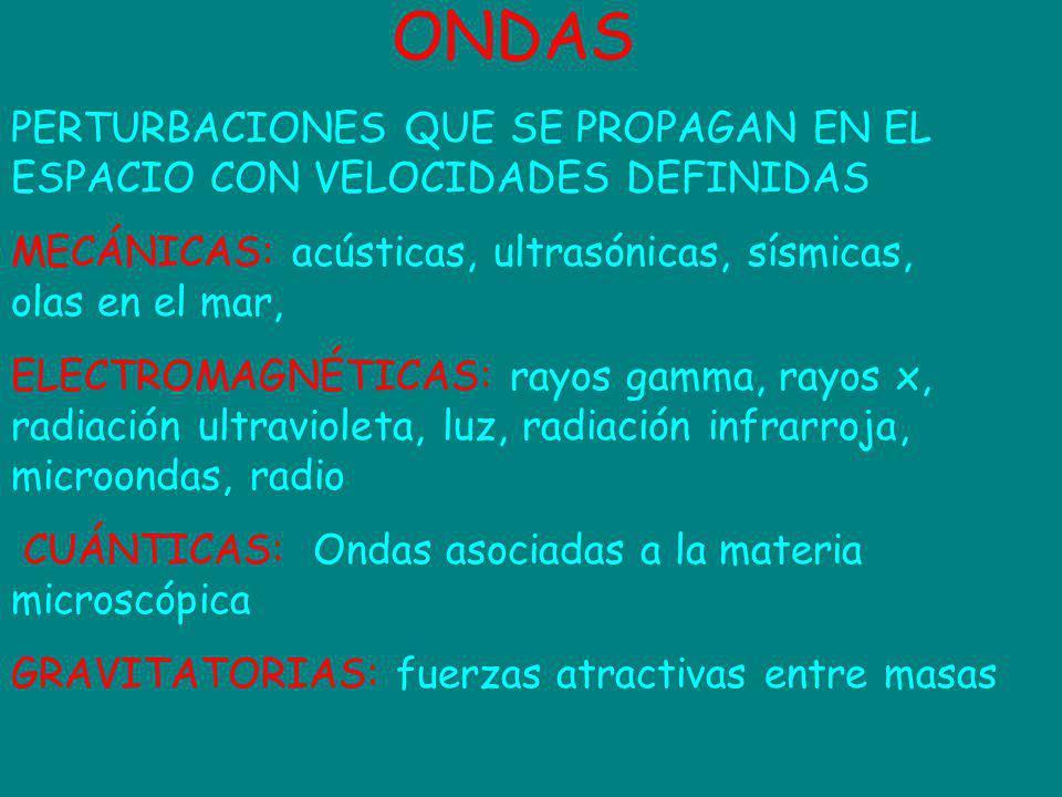 ONDAS PERTURBACIONES QUE SE PROPAGAN EN EL ESPACIO CON VELOCIDADES DEFINIDAS. MECÁNICAS: acústicas, ultrasónicas, sísmicas, olas en el mar,
