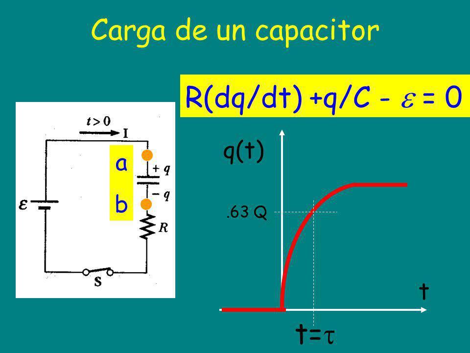 Carga de un capacitor R(dq/dt) +q/C -  = 0 q(t) t .63 Q t= a b