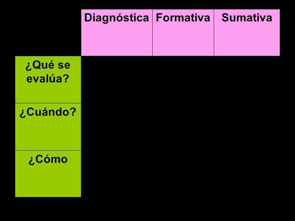 Diagnóstica Formativa Sumativa ¿Qué se evalúa ¿Cuándo ¿Cómo