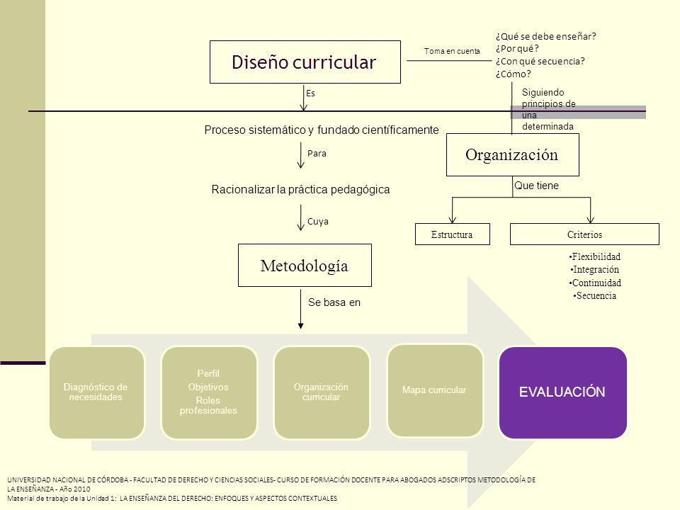 Proceso sistemático y fundado científicamente