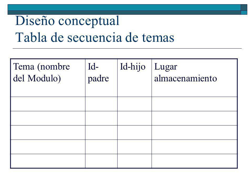 Diseño conceptual Tabla de secuencia de temas