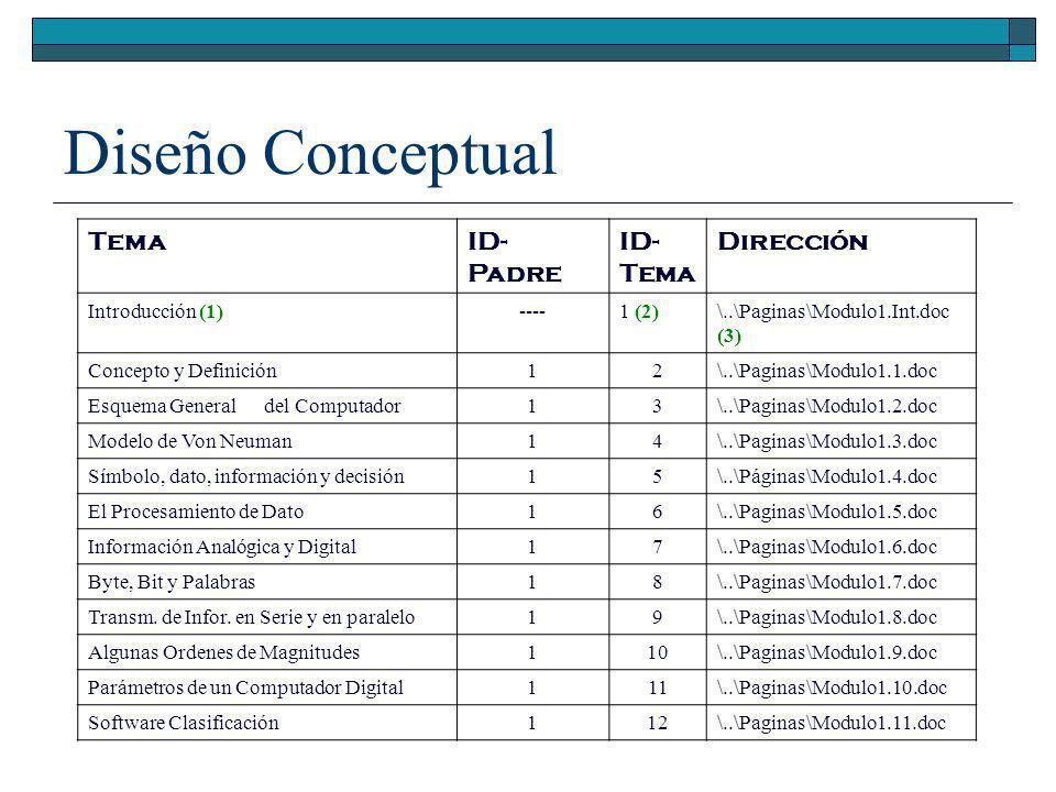 Diseño Conceptual Tema ID- Padre ID- Dirección Introducción (1) ----