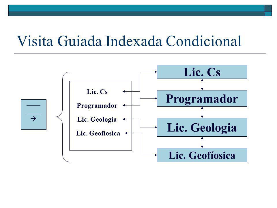 Visita Guiada Indexada Condicional