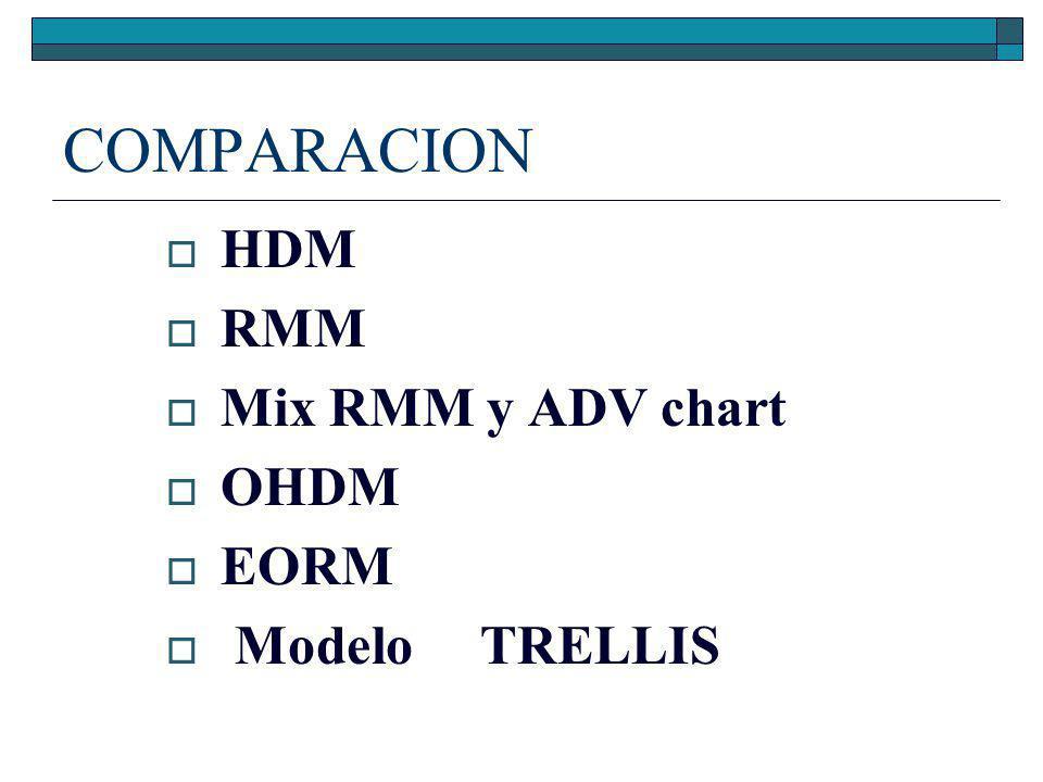 COMPARACION HDM RMM Mix RMM y ADV chart OHDM EORM Modelo TRELLIS
