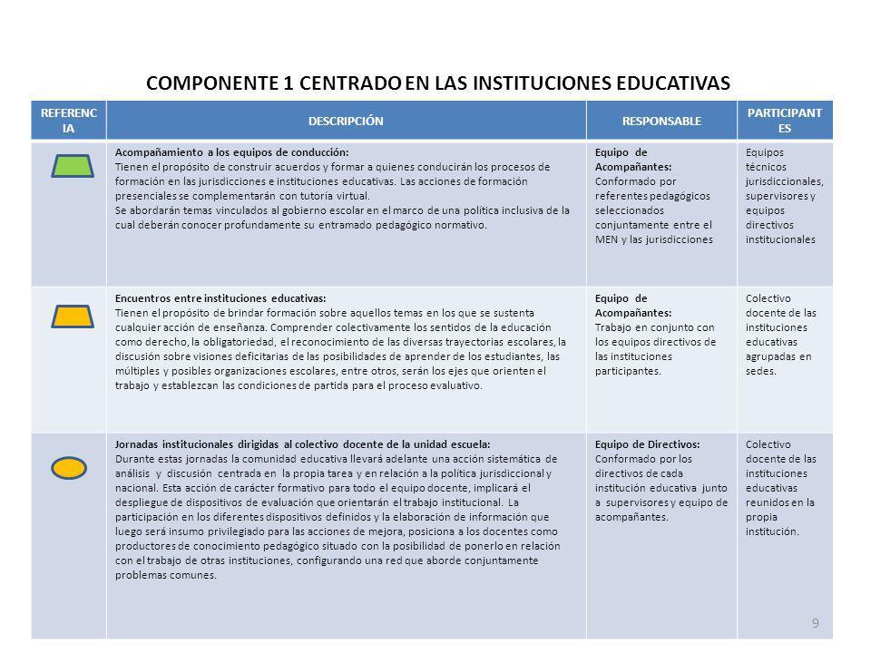 COMPONENTE 1 CENTRADO EN LAS INSTITUCIONES EDUCATIVAS