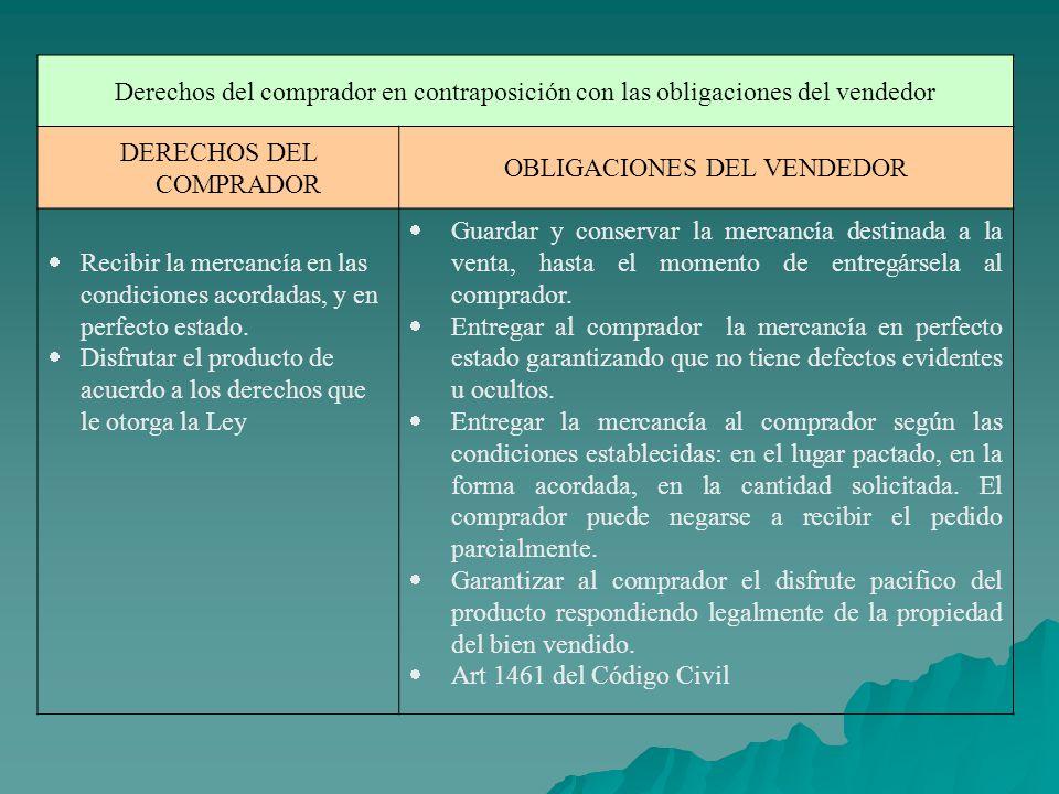 DERECHOS DEL COMPRADOR OBLIGACIONES DEL VENDEDOR