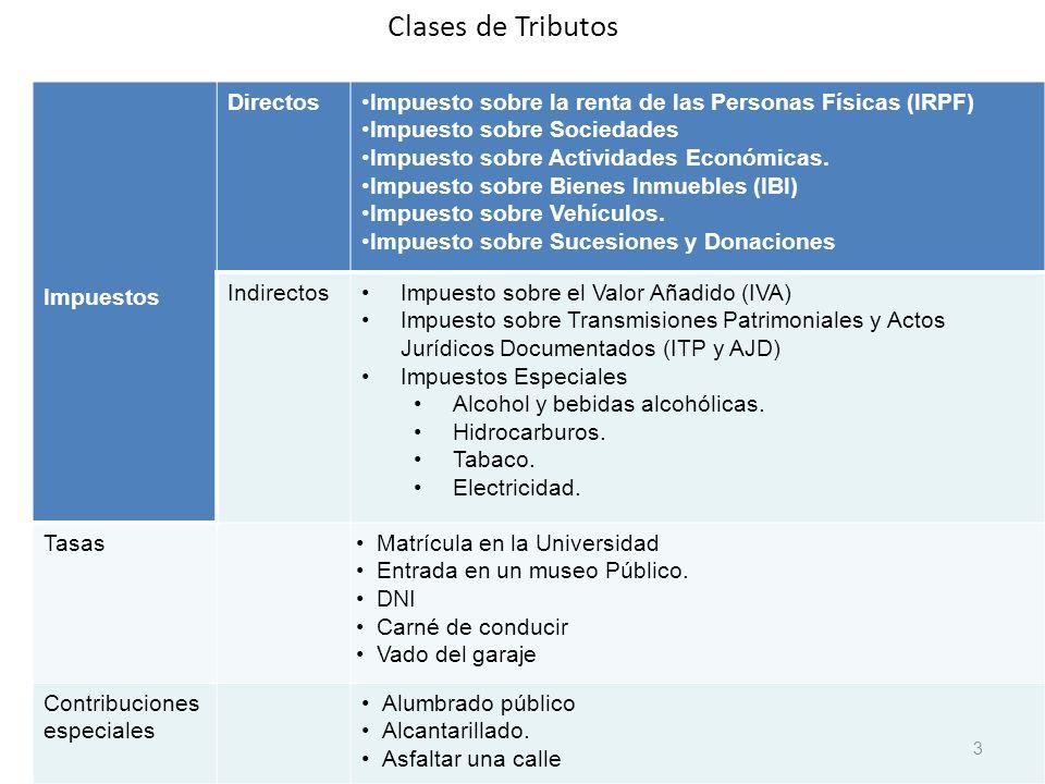 Clases de Tributos Impuestos Directos