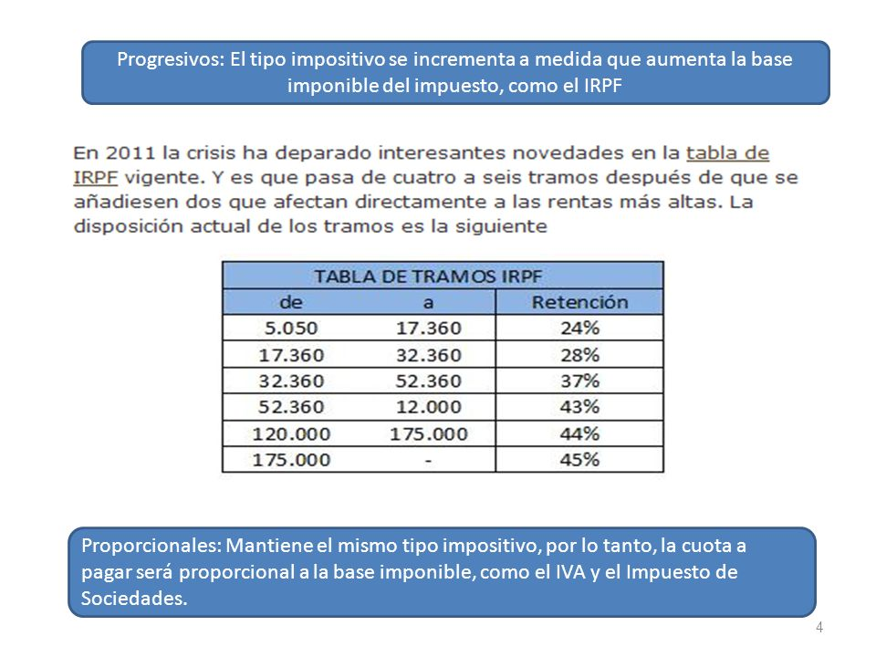 Progresivos: El tipo impositivo se incrementa a medida que aumenta la base imponible del impuesto, como el IRPF