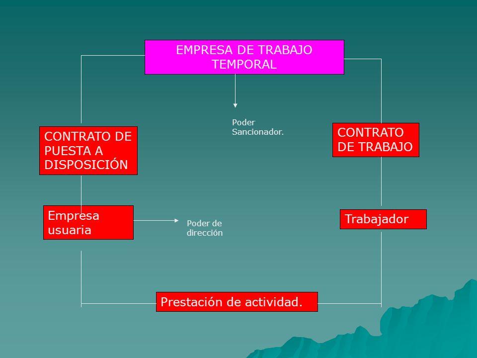 EMPRESA DE TRABAJO TEMPORAL