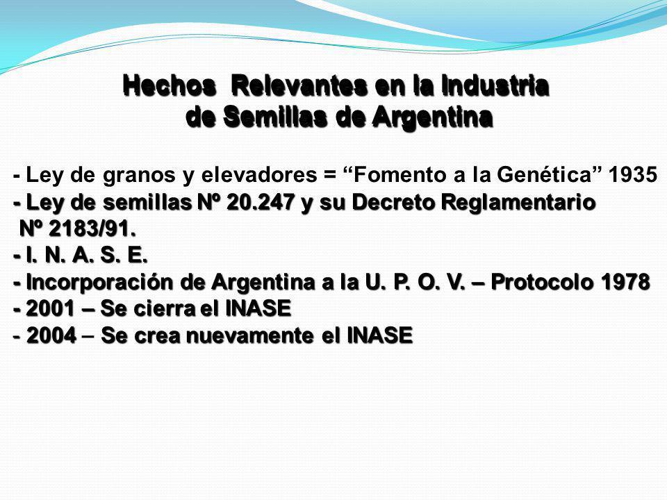 Hechos Relevantes en la Industria de Semillas de Argentina