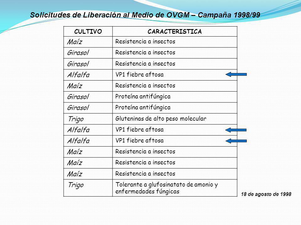 Solicitudes de Liberación al Medio de OVGM – Campaña 1998/99