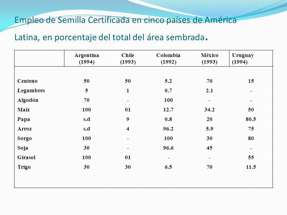 Empleo de Semilla Certificada en cinco países de América Latina, en porcentaje del total del área sembrada.