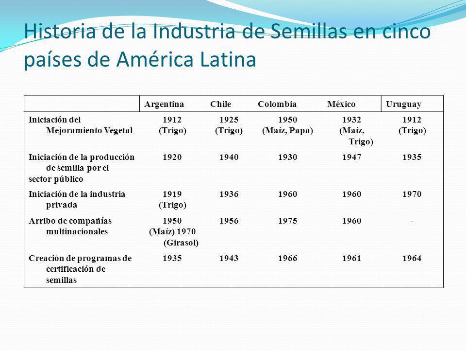 Historia de la Industria de Semillas en cinco países de América Latina