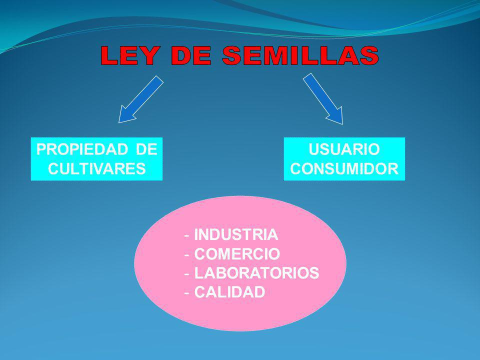LEY DE SEMILLAS PROPIEDAD DE CULTIVARES USUARIO CONSUMIDOR INDUSTRIA