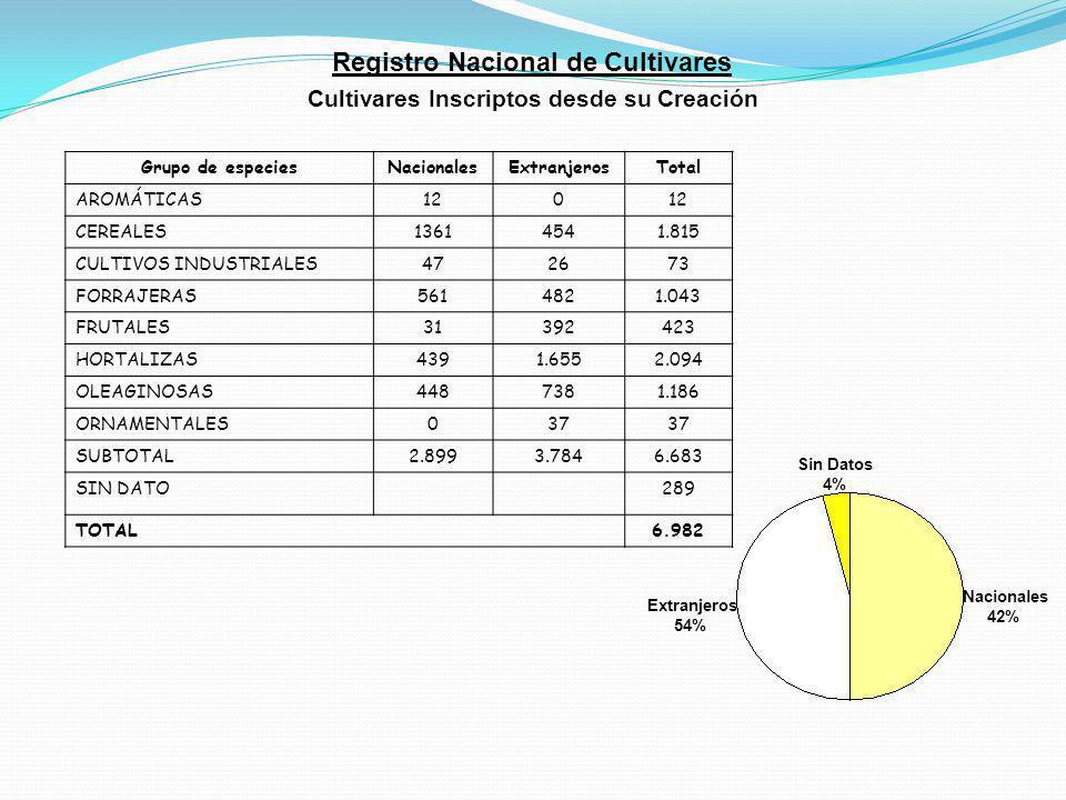Registro Nacional de Cultivares