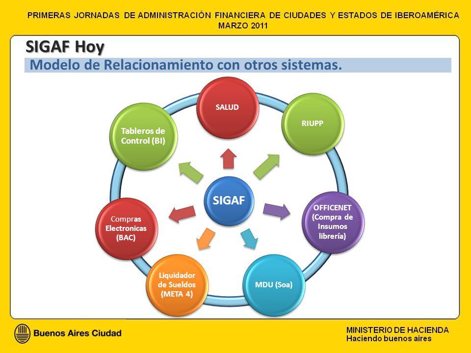 SIGAF Hoy Modelo de Relacionamiento con otros sistemas. SIGAF