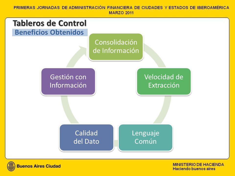 Tableros de Control Beneficios Obtenidos Consolidación de Información