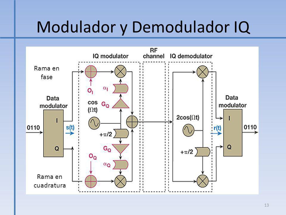 Modulador y Demodulador IQ