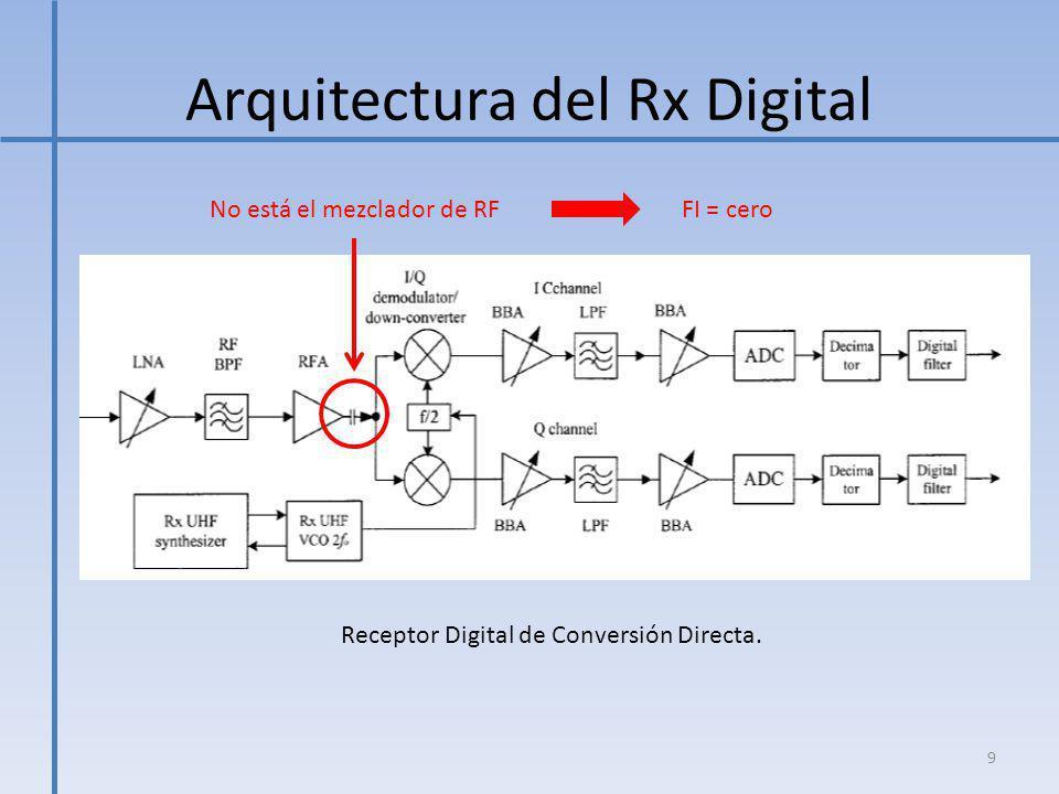 Arquitectura del Rx Digital