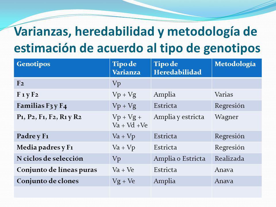 Varianzas, heredabilidad y metodología de estimación de acuerdo al tipo de genotipos