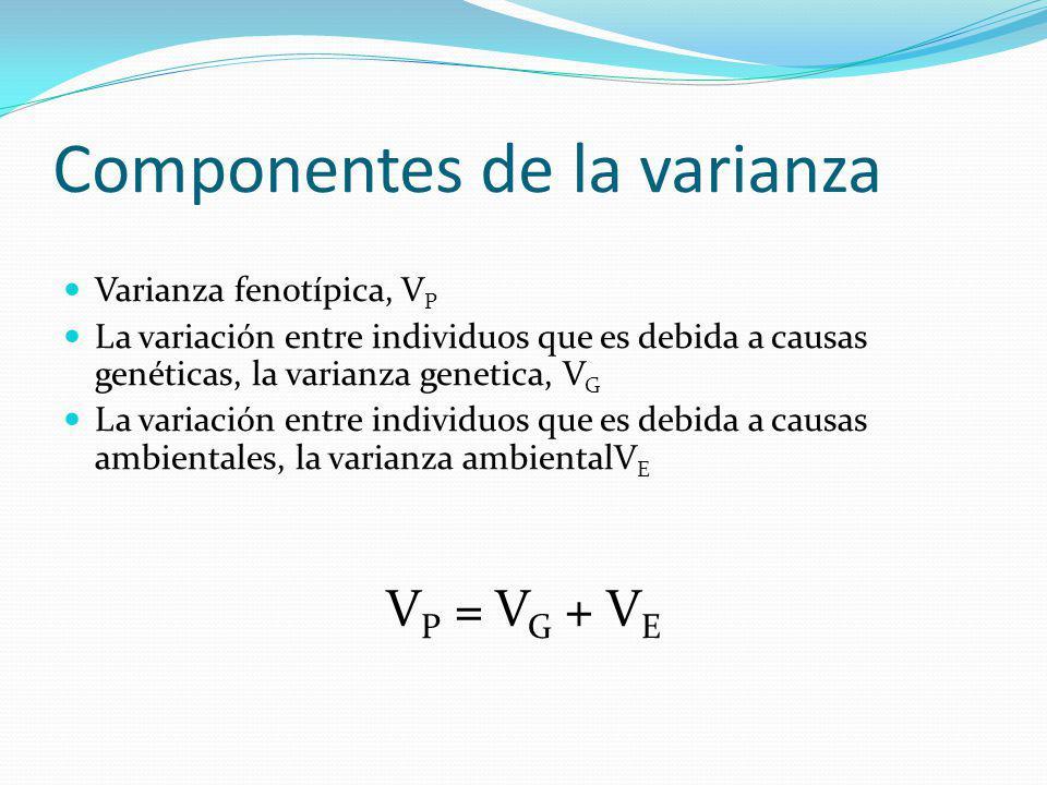 Componentes de la varianza