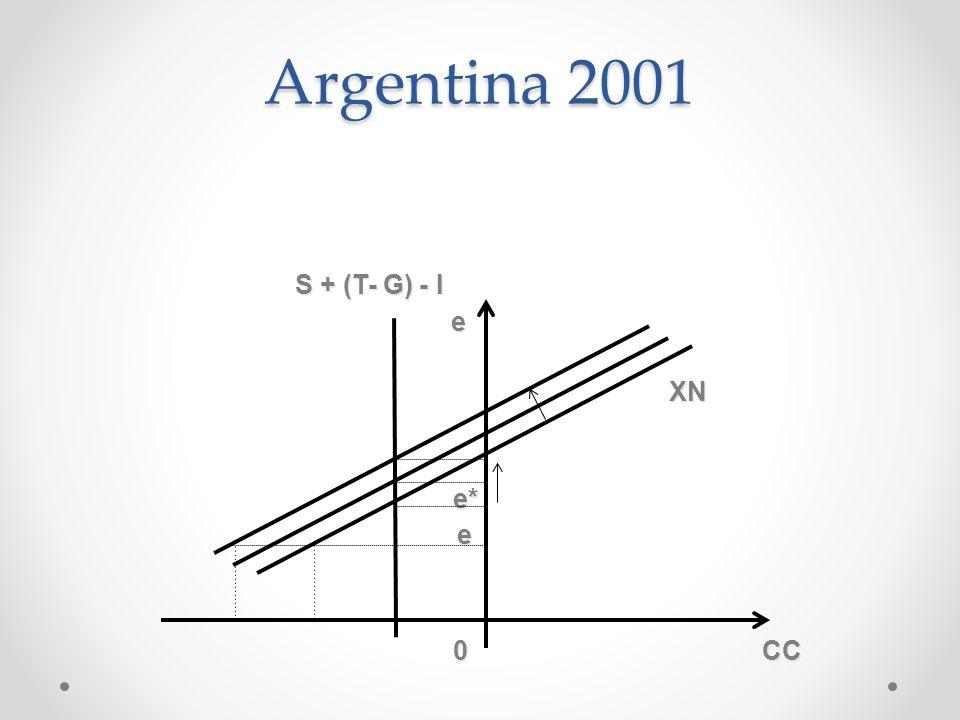 Argentina 2001 S + (T- G) - I e XN e* 0 CC