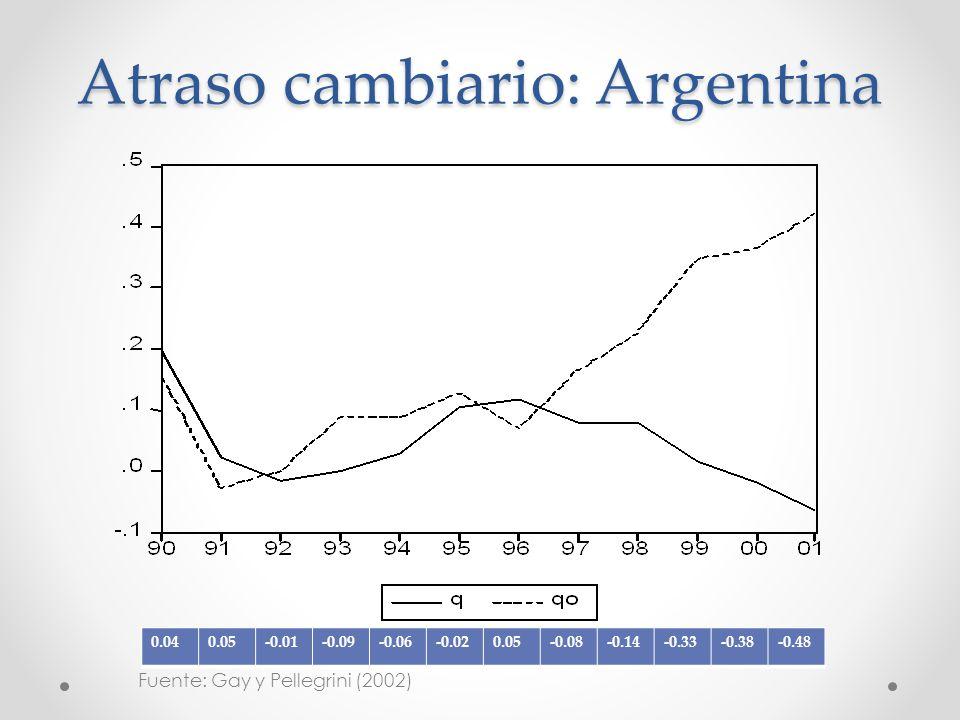 Atraso cambiario: Argentina