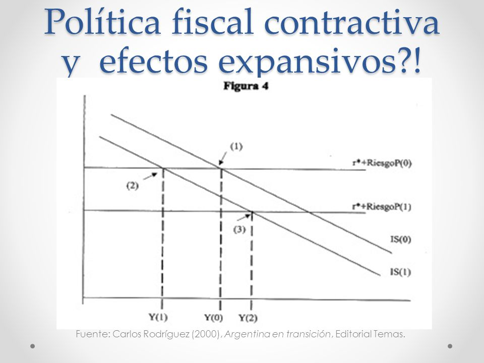 Política fiscal contractiva y efectos expansivos !