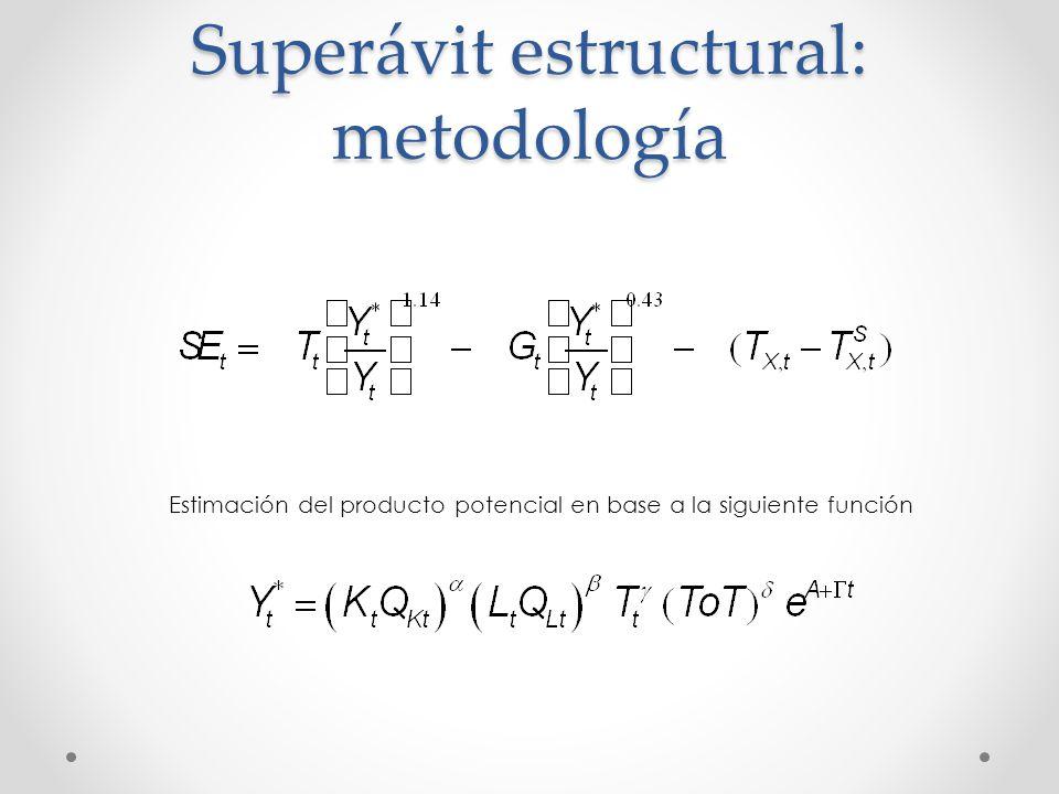 Superávit estructural: metodología