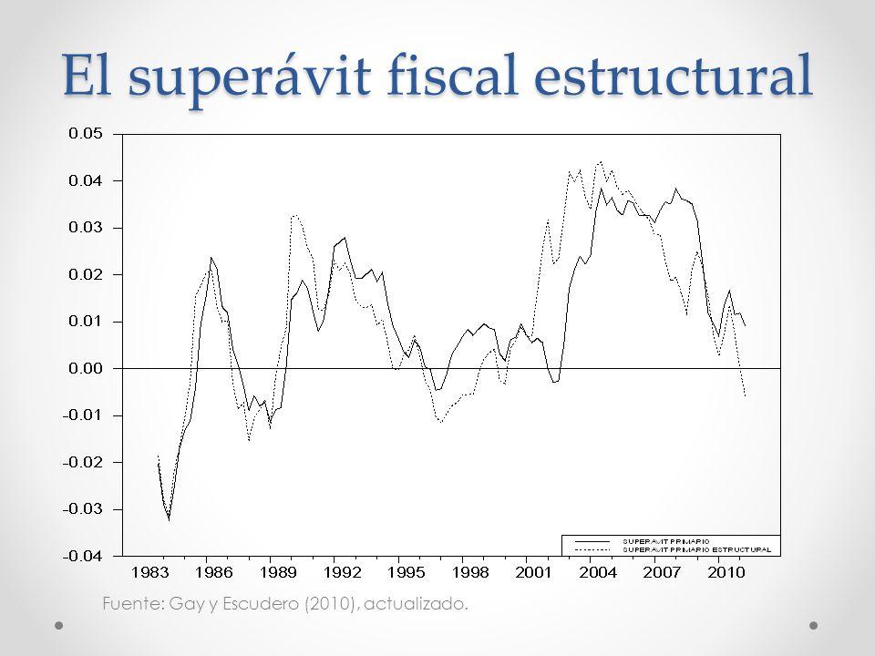 El superávit fiscal estructural